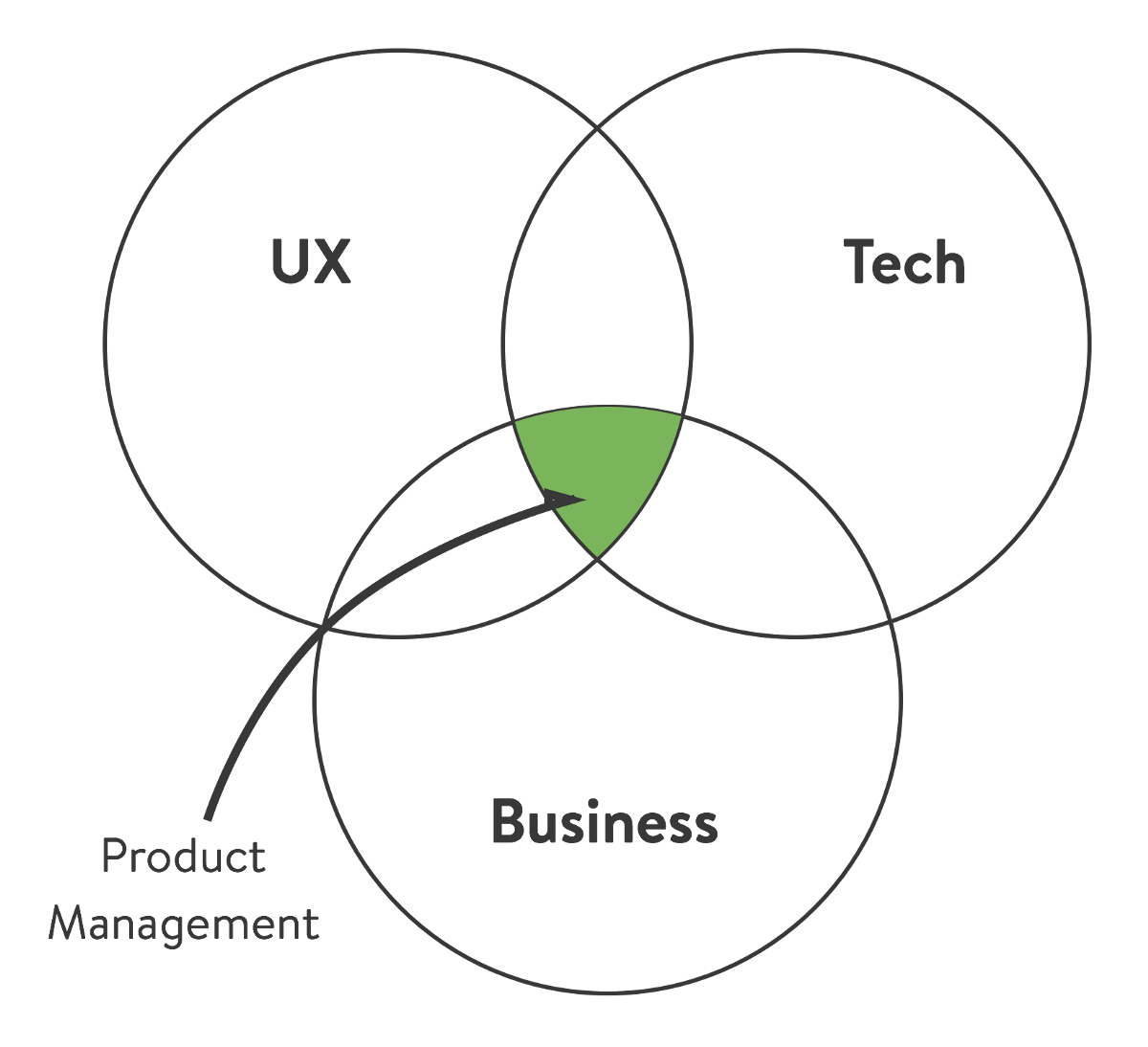 MVPM: Minimum Viable Product Manager