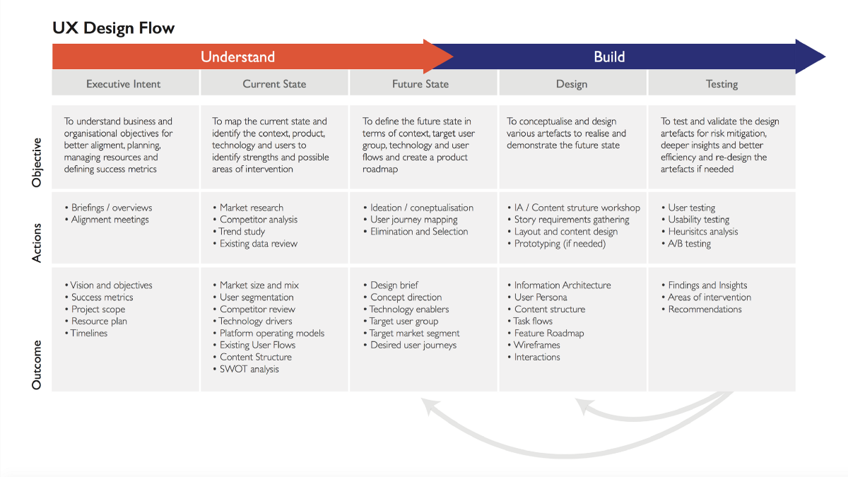 5 tips to start practicing UX design
