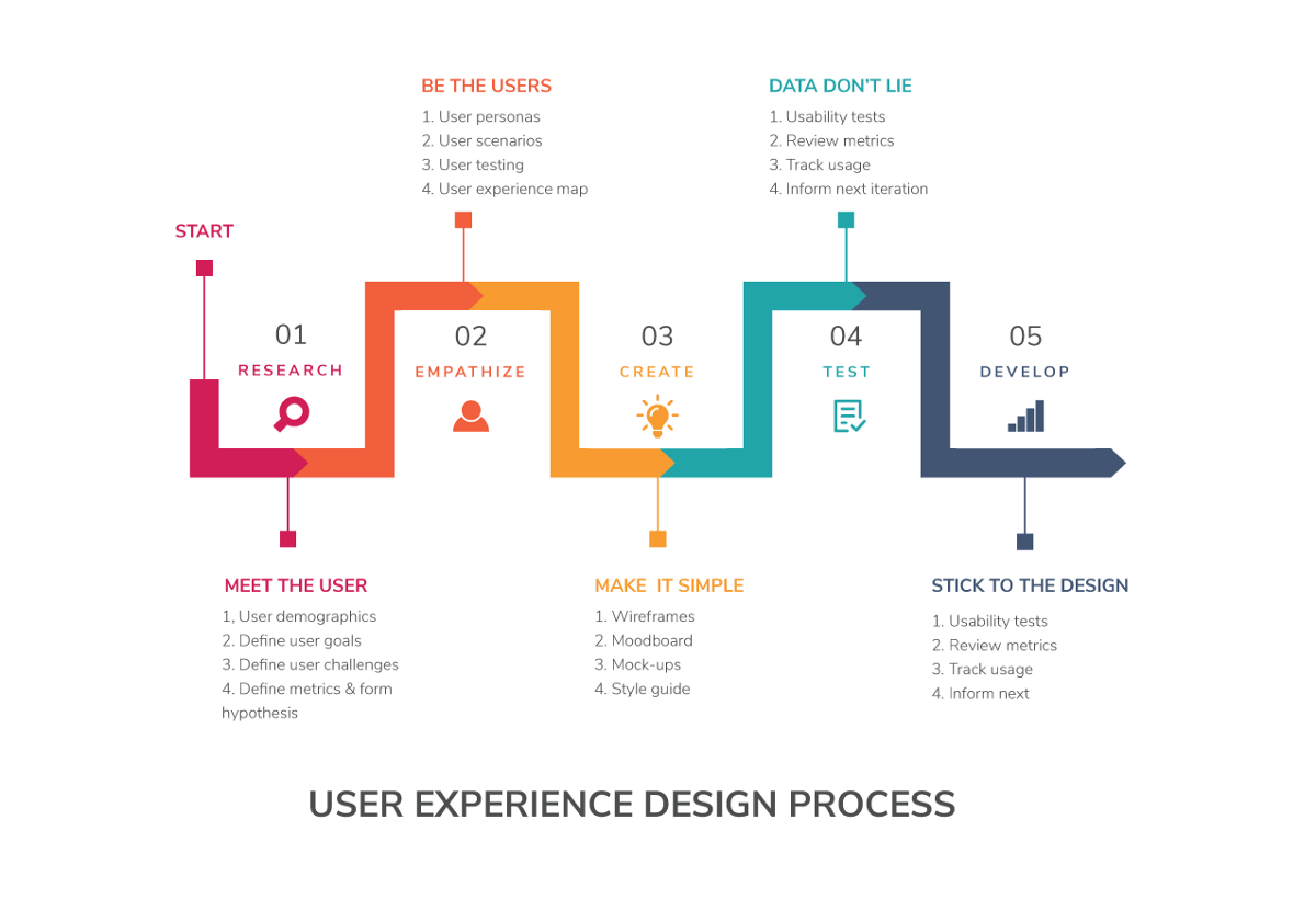 Ux Ui Design Process Ux Step By Step By Fen Nyc Design Medium