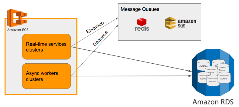 Autoscaling Microservices on AWS — Part 1 - FiNC Tech Blog - Medium