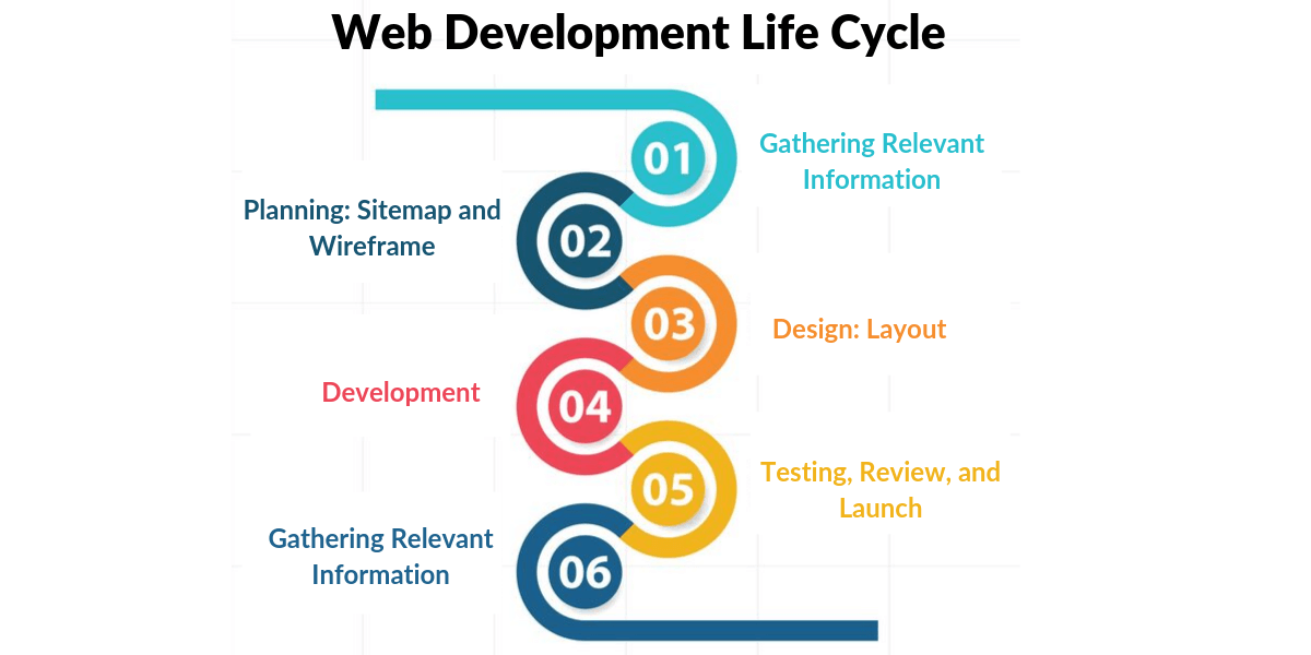 Image result for Why Should One Avail Customized Web Development Services