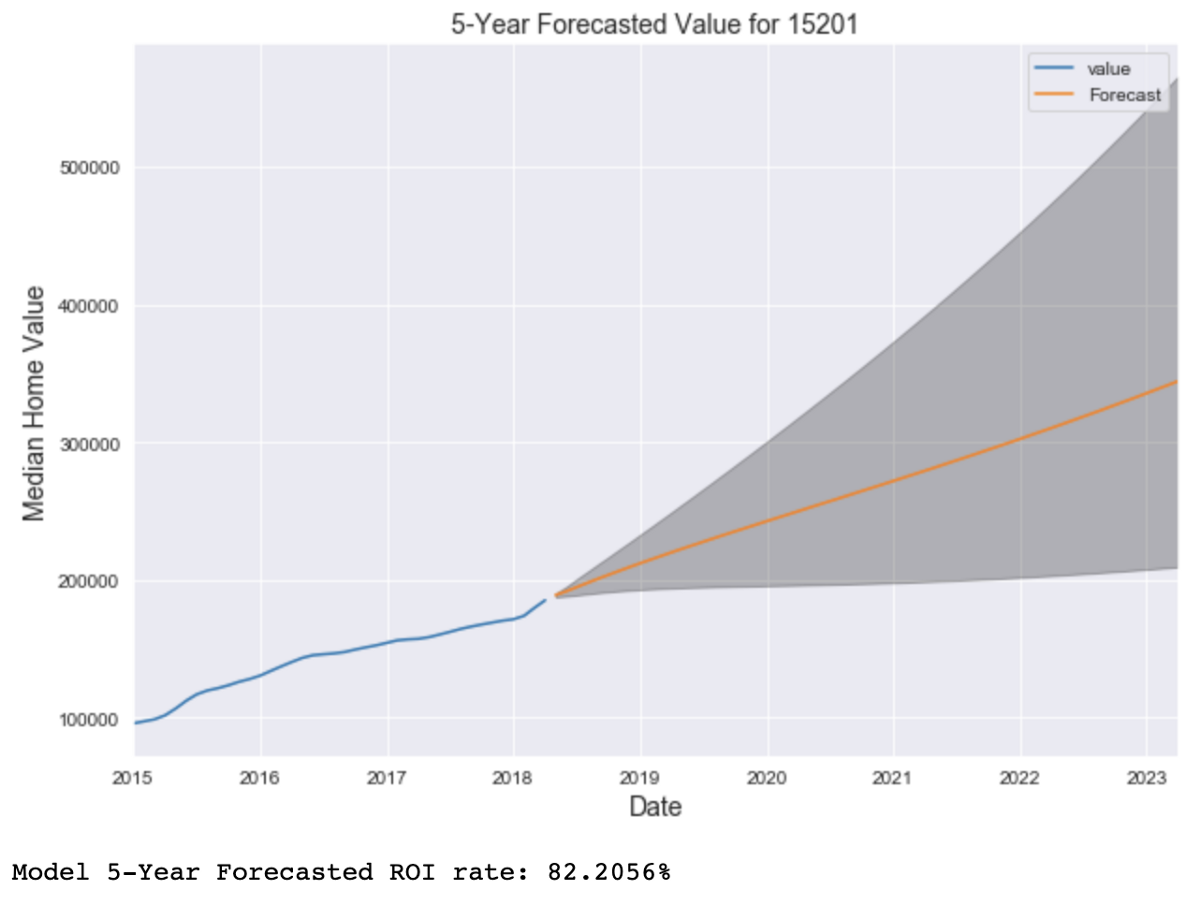 Forecasting Real Estate Value with Time Series Modeling