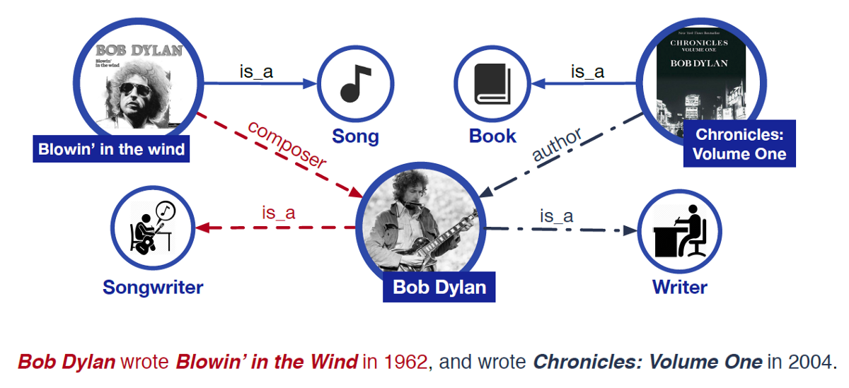 Ask AI: Is Bob Dylan an Author or a Songwriter?