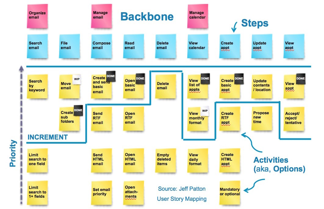 User Story Mapping - I want to be a Product Manager when I grow up on