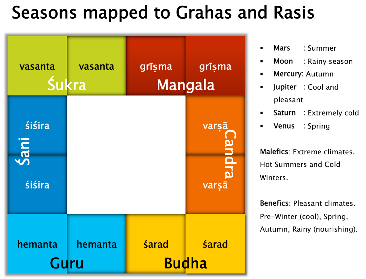 Prasna Timing Methods: From Prasna Marga - Thoughts on