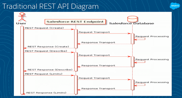 Exploring the Salesforce REST API - Salesforce Summaries - Medium