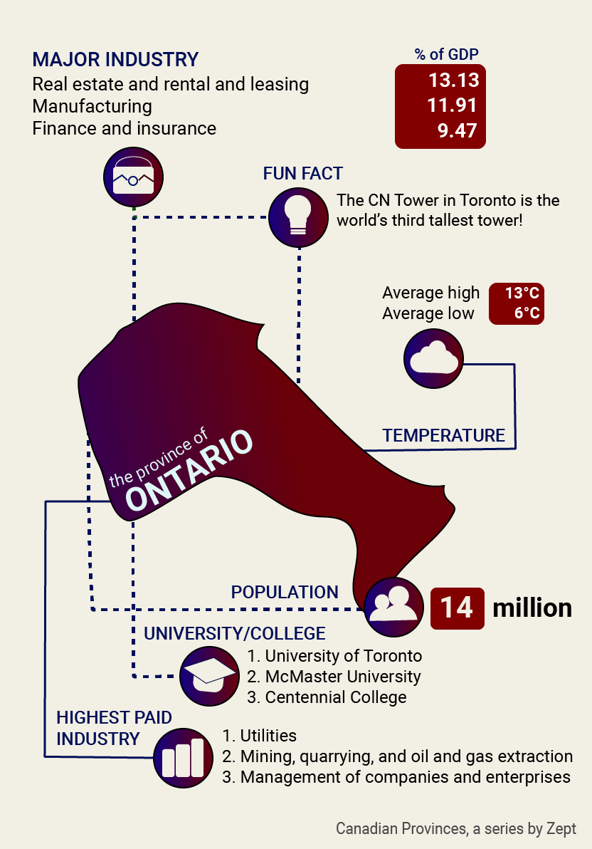 This Is Ontario: Economy and Census in Ontario, Canada