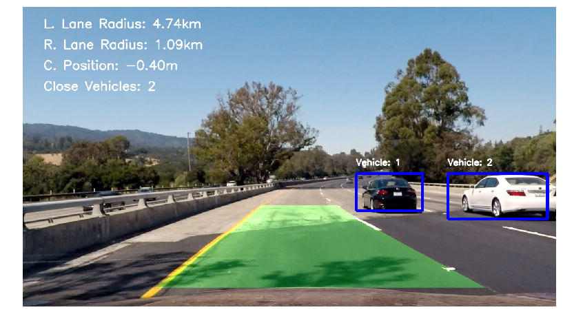 Self-driving Cars — OpenCV and SVM Machine Learning with Scikit