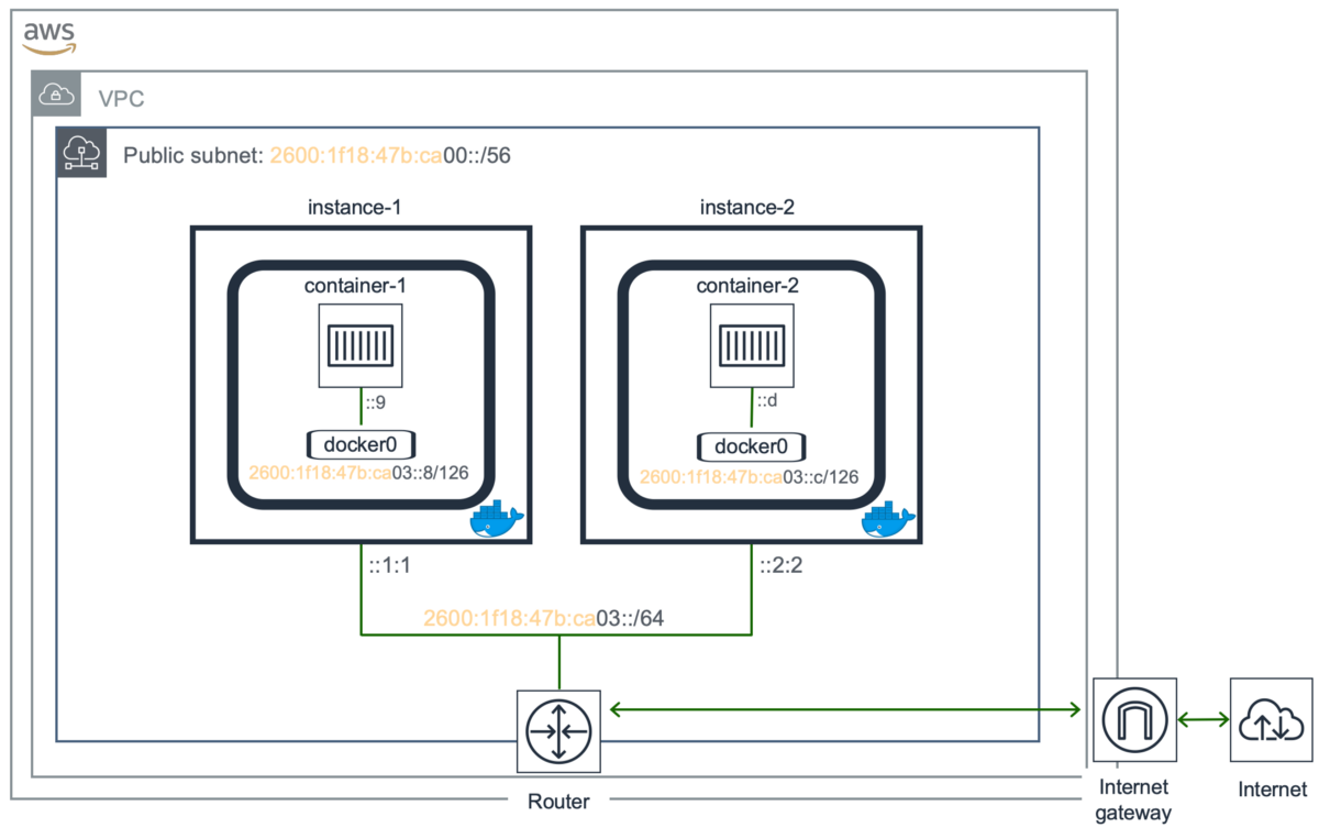 How to run IPv6-enabled Docker containers on AWS