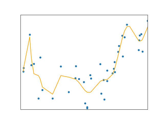 Polynomial Regression - Towards Data Science