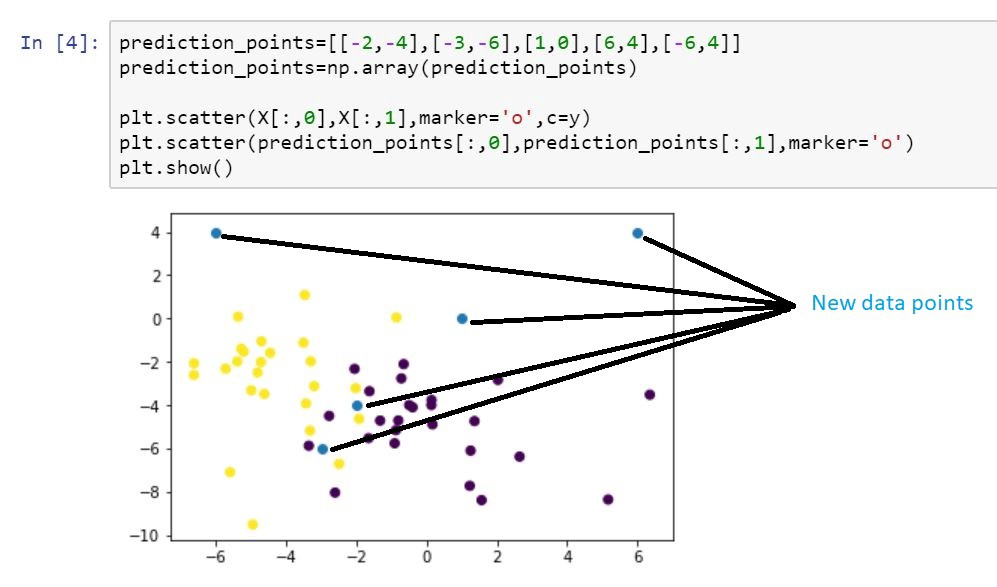 Chapter 5 : K-nearest neighbors algorithm with code from