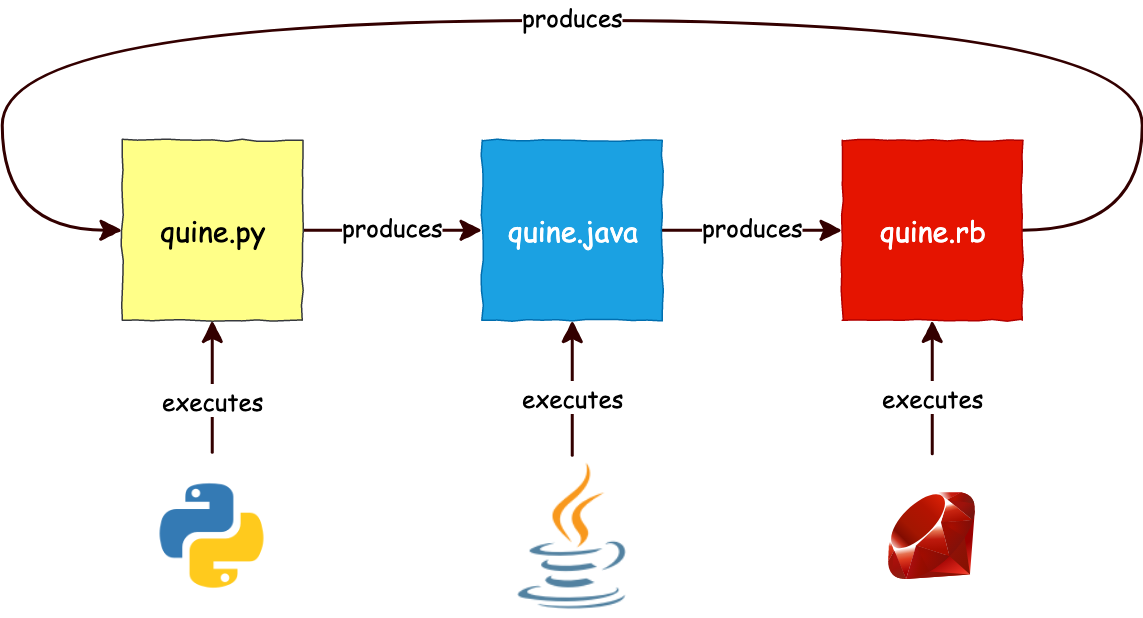 How to write your first Quine program