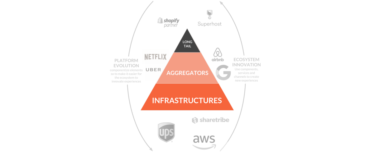 Long Tails, Aggregators & Infrastructures