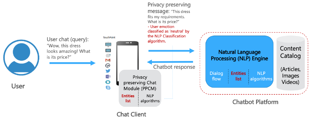 Privacy Risks of Chatbot Conversations