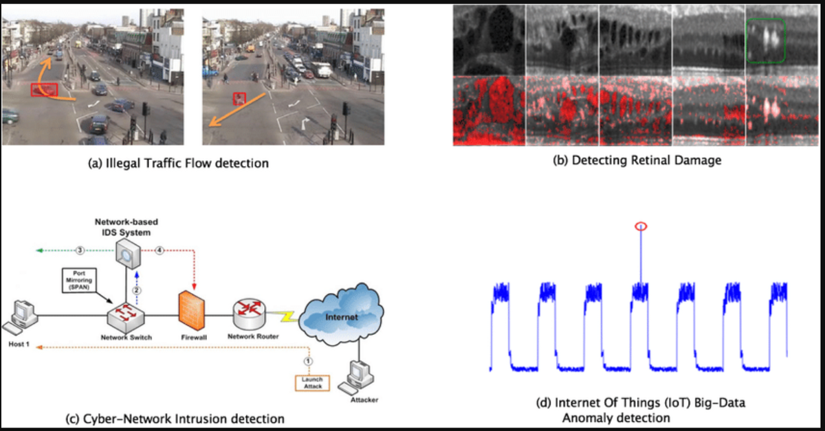 Real-Time Anomaly Detection—A Deep Learning Approach