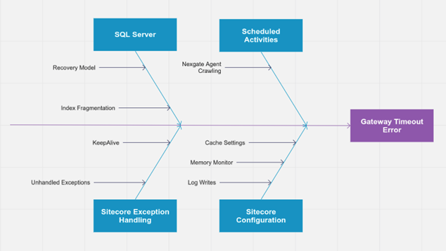 Debugging Sitecore availability issues using root cause analysis