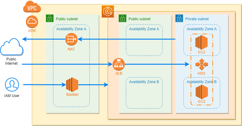 AWS Kubernetes EKS | Part 1 — Create using CloudFormation
