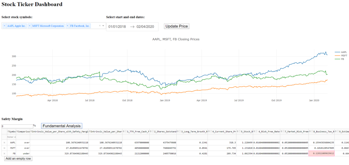 Developing an Interactive Dashboard for Value Investment with Python, Dash and Pandas (Version 2)