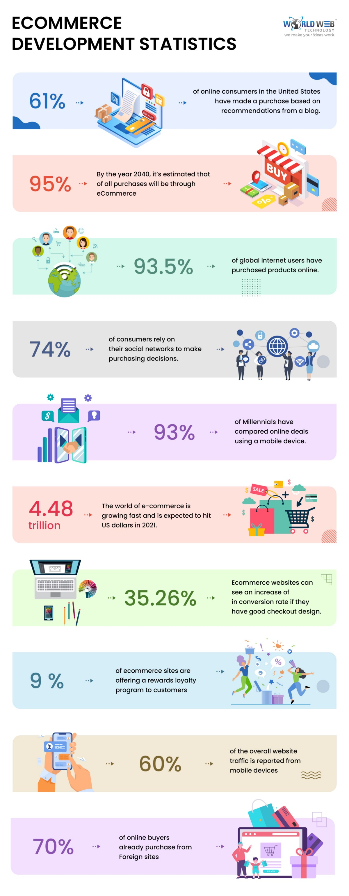 10 E-commerce Development Statistics that you need to know in 2021