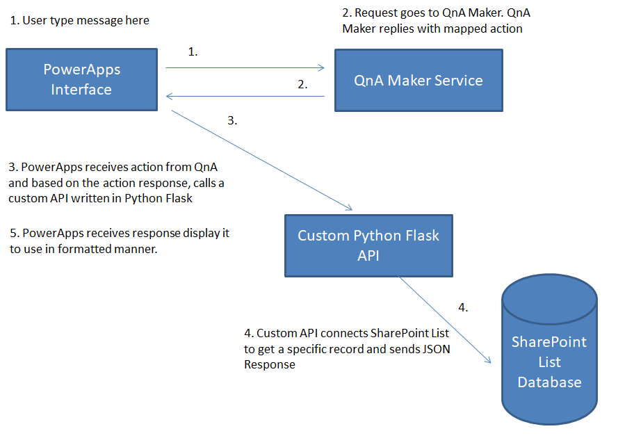 How I integrated an intelligent bot in PowerApps with QnA Maker and