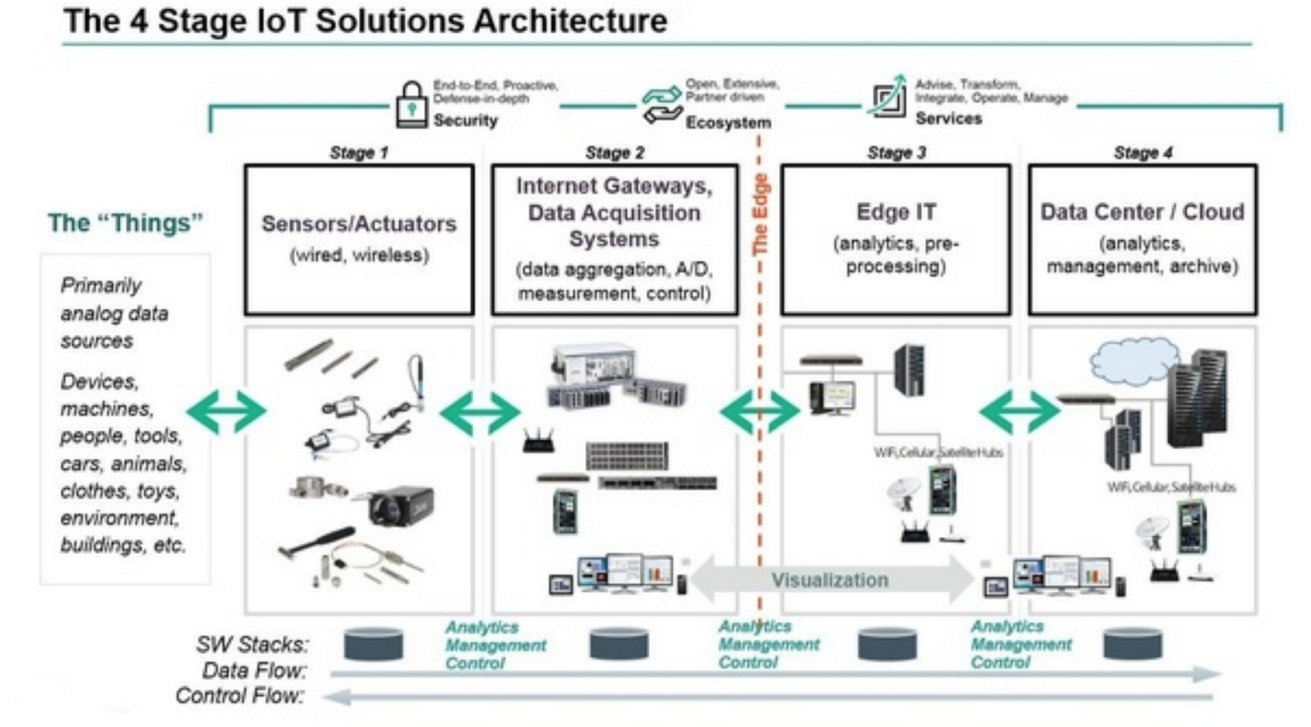4 Stages of IoT architecture explained in simple words