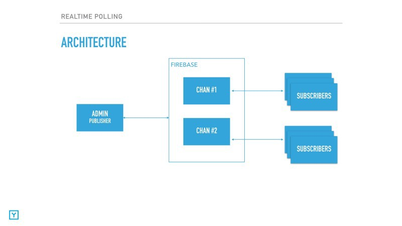 Real time audience polling with Firebase - Y Media Labs