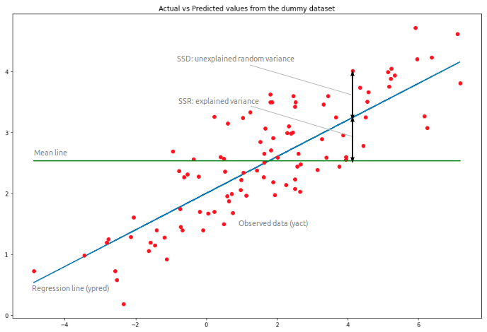 Introduction to Linear Regression in Python - Towards Data Science