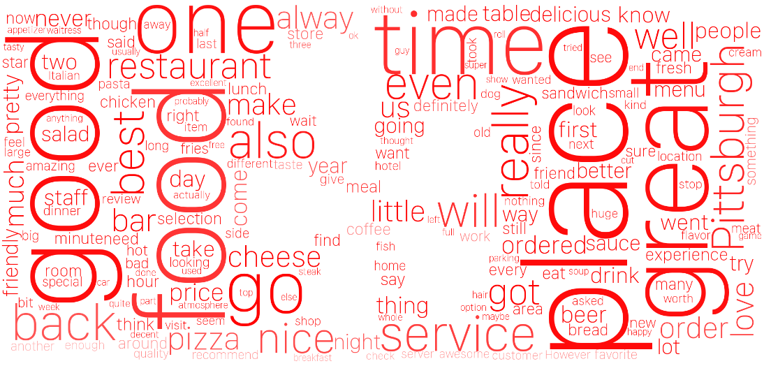Yelp Review Classification - Zhiwei Zhang - Medium