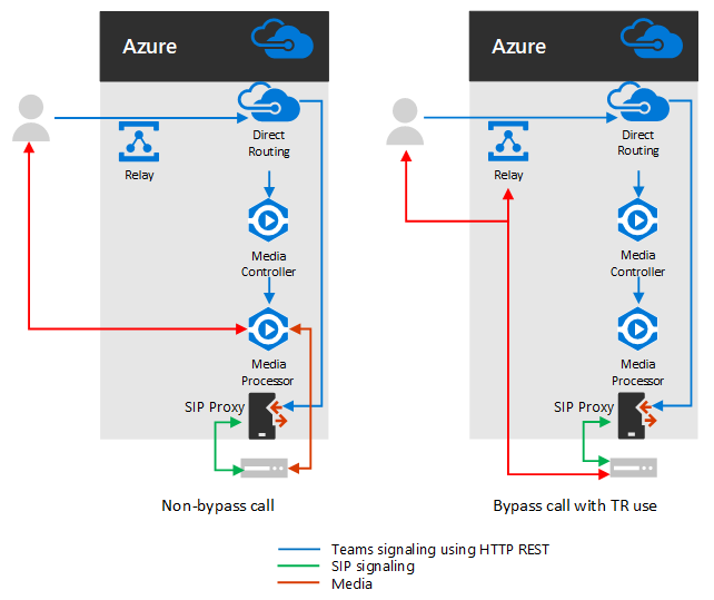 Microsoft Teams Direct Routing: Should you use Media Bypass?