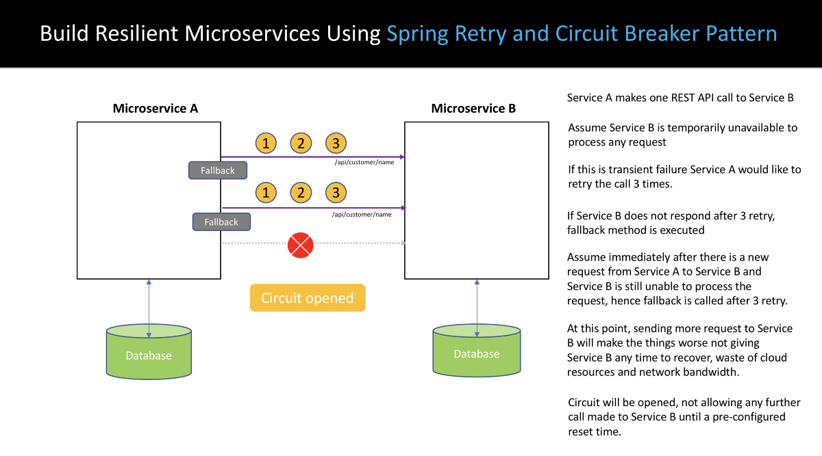 Build Resilient Microservices Using Spring Retry and Circuit