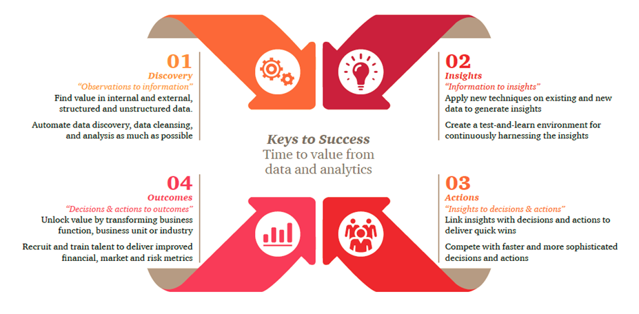 PwC Approach — The Data and Analytics Framework  - Next