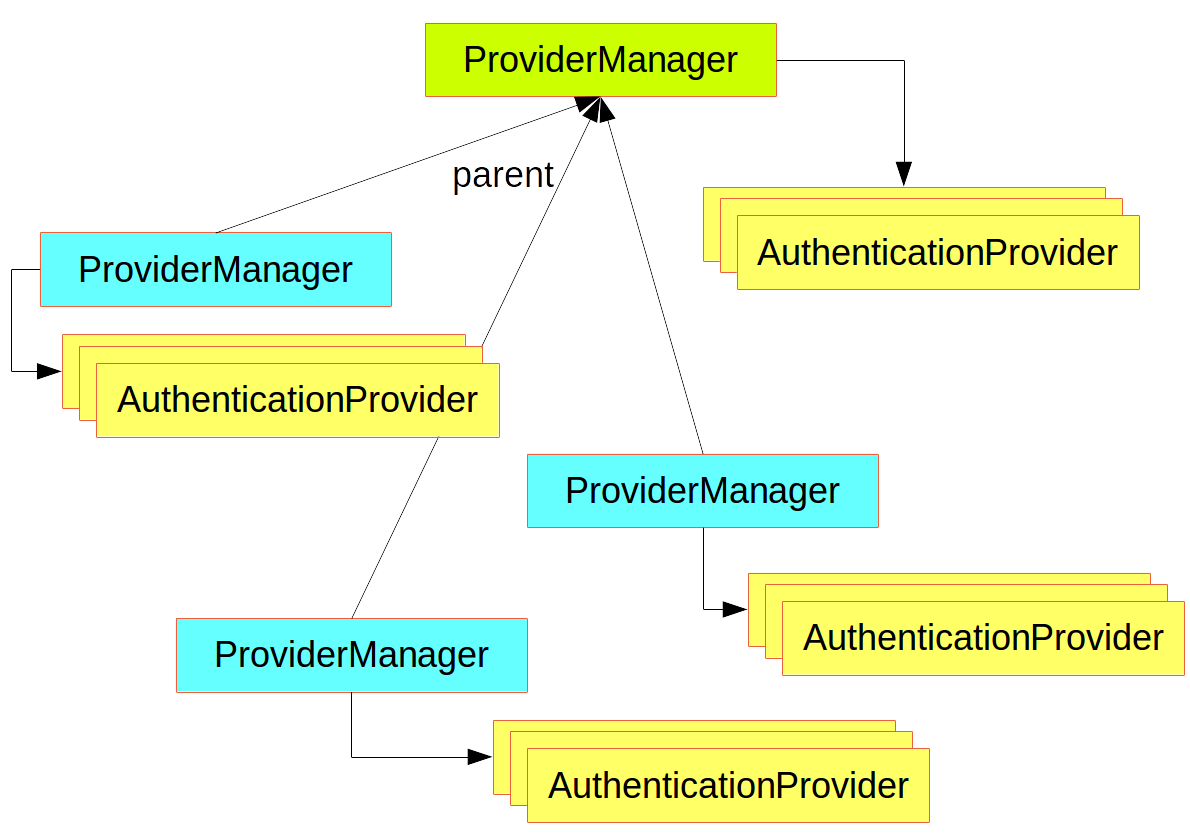 Wiring your own Authentication with SpringBootOAuth2