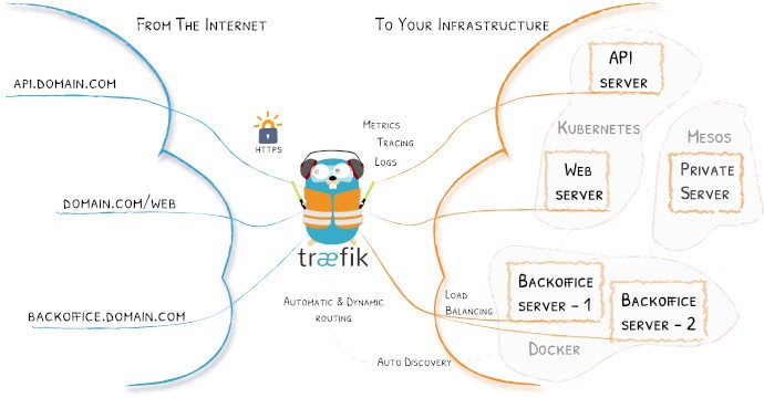 Traefik as Reverse Proxy for Docker Services - Aral Can