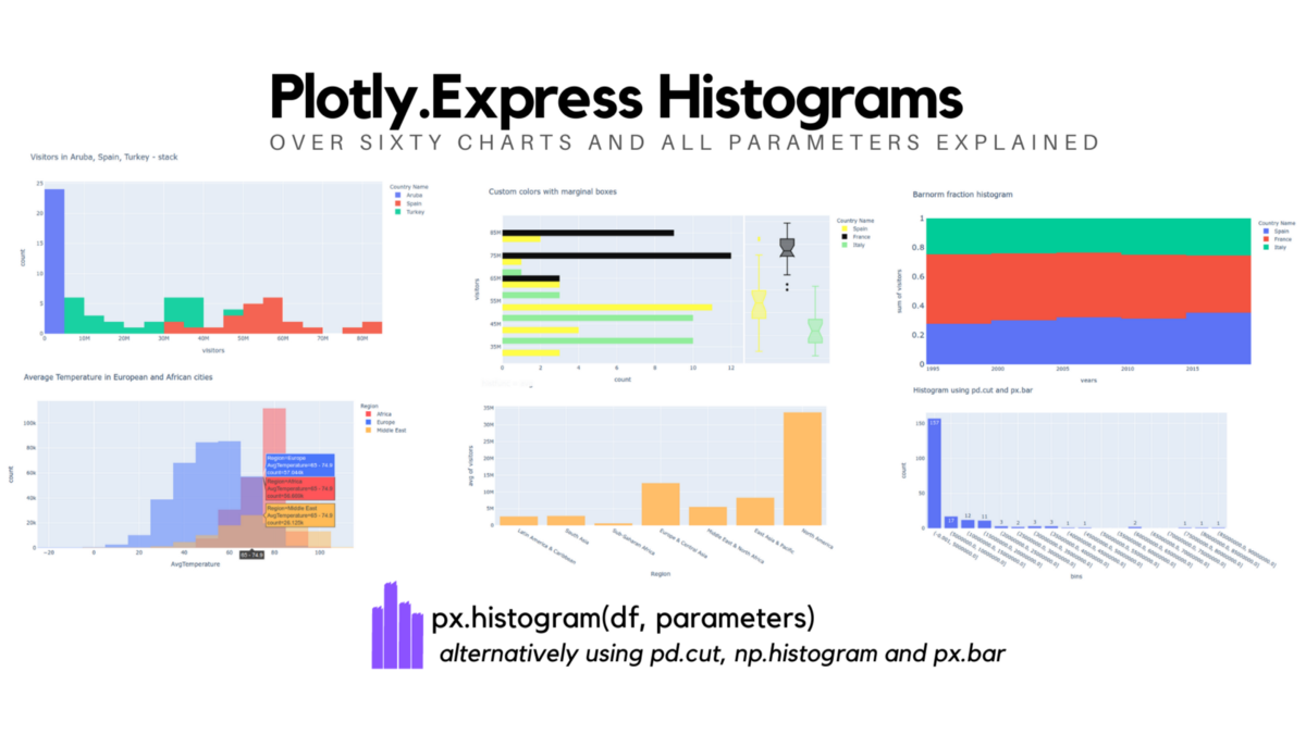 Histograms with Plotly Express: Complete Guide