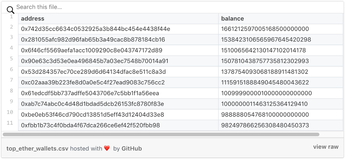 How to Query Balances for all Ethereum Addresses in BigQuery