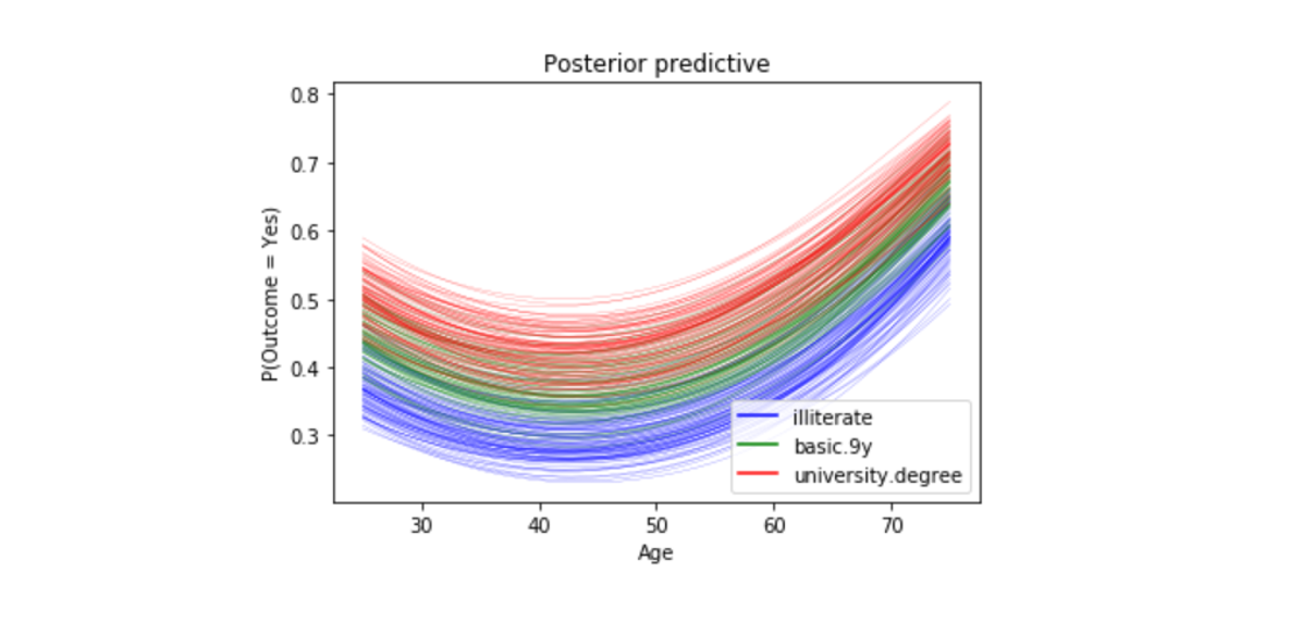 Building a Bayesian Logistic Regression with Python and PyMC3