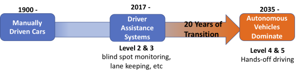 Driven to Distraction — The future of car safety