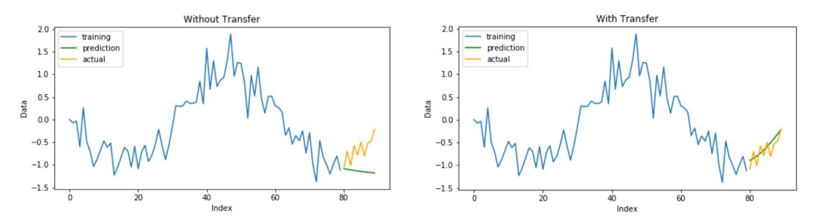 Transfer Learning for Time Series Prediction - Towards Data