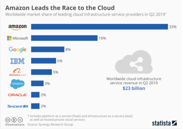 [Source: Statista, Synergy Research Group, Global market share of leading cloud providers]