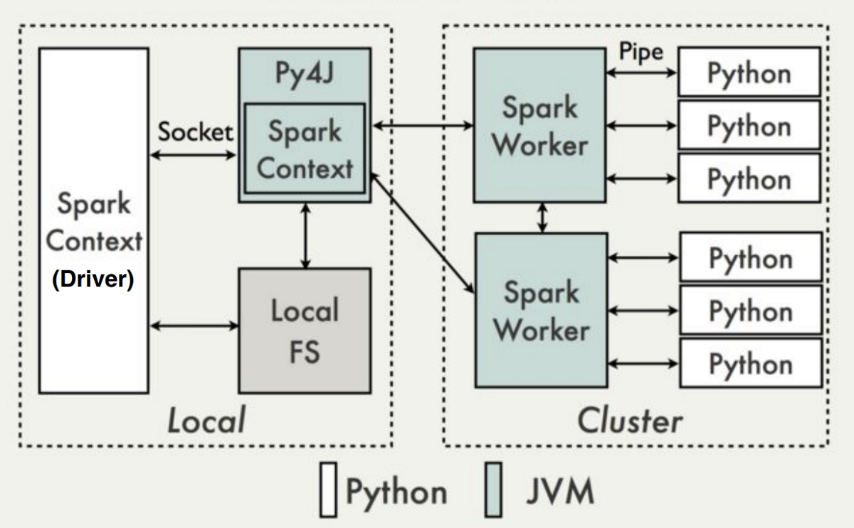 Real-world Python workloads on Spark: Standalone clusters