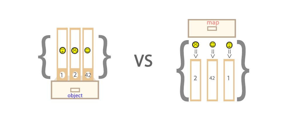 ES6 — Map vs Object — What and when? - Frontend Weekly - Medium