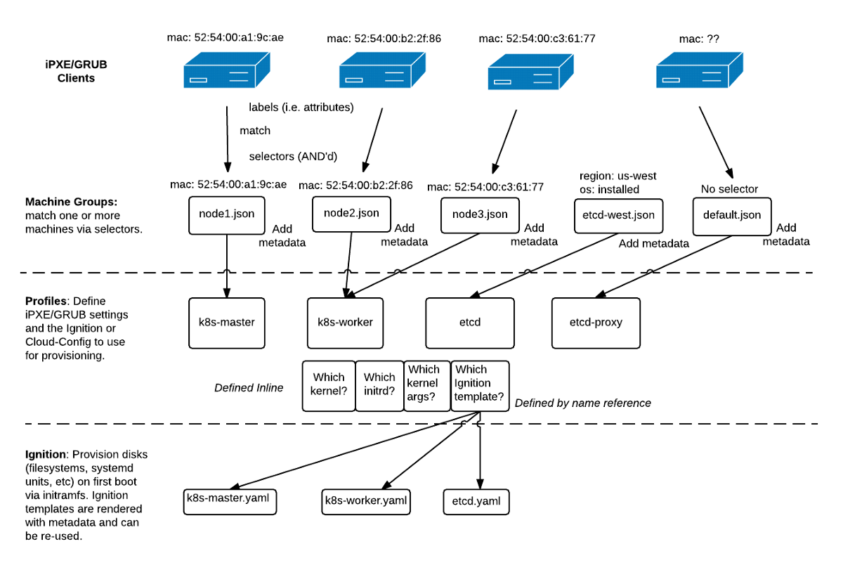 Infrastructure as code in the home - blog skouf com