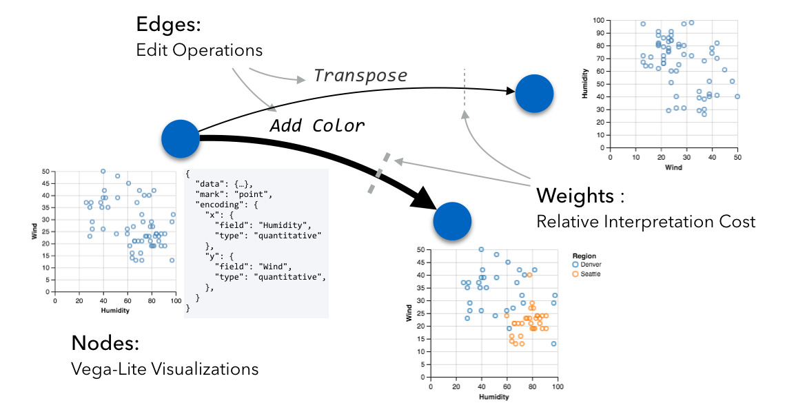 GraphScape: Modeling Similarity & Sequence among Charts