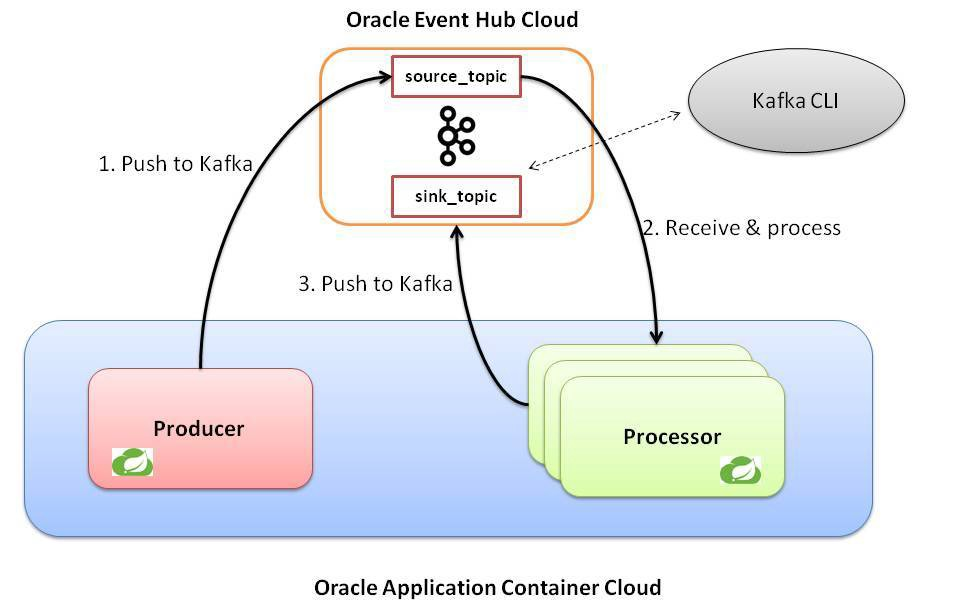 Spring Cloud Stream and Apache Kafka based Microservices on Oracle Cloud