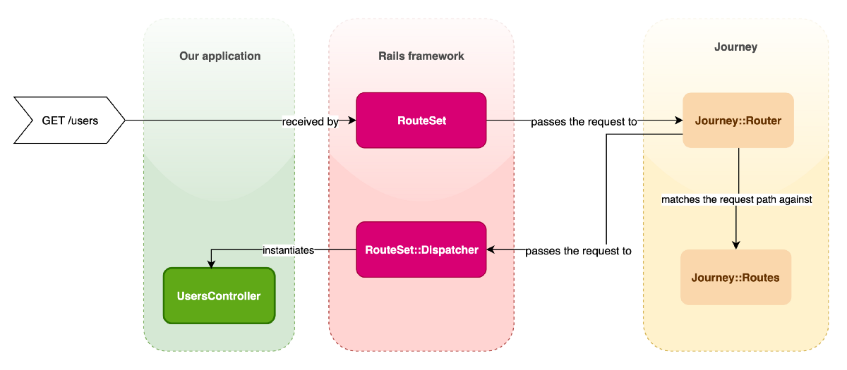 A Deep Dive into Routing and Controller Dispatch in Rails | by Alex Taylor | Ruby Inside | Medium
