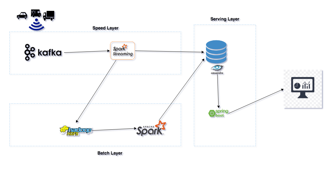 Lambda architecture— how to build a Big data pipeline part 1