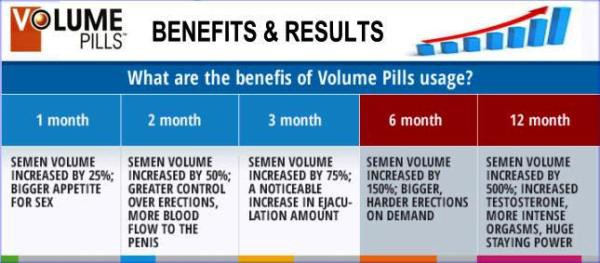 Volume Pills Benefits and Results