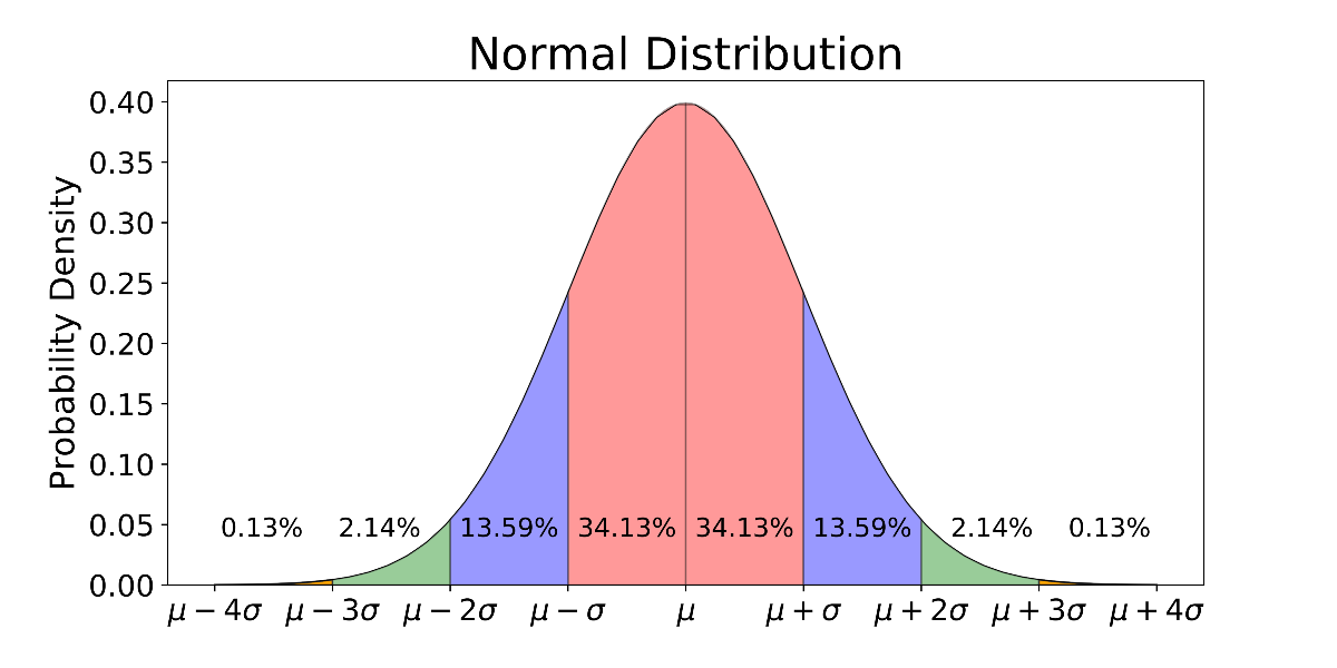Explaining the 68-95-99.7 rule for a Normal Distribution | by Michael Galarnyk | Towards Data Science