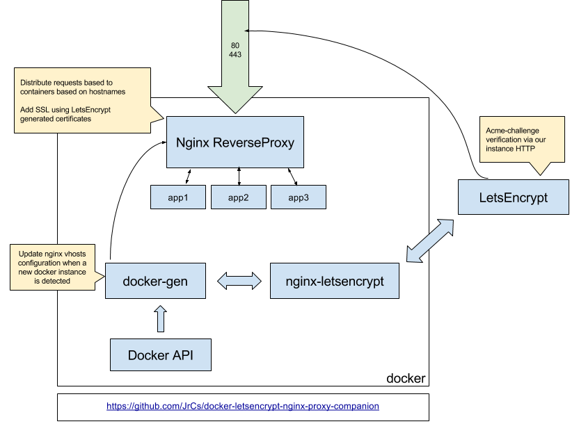 Minimize Go application container and deploy with Nginx reverse proxy