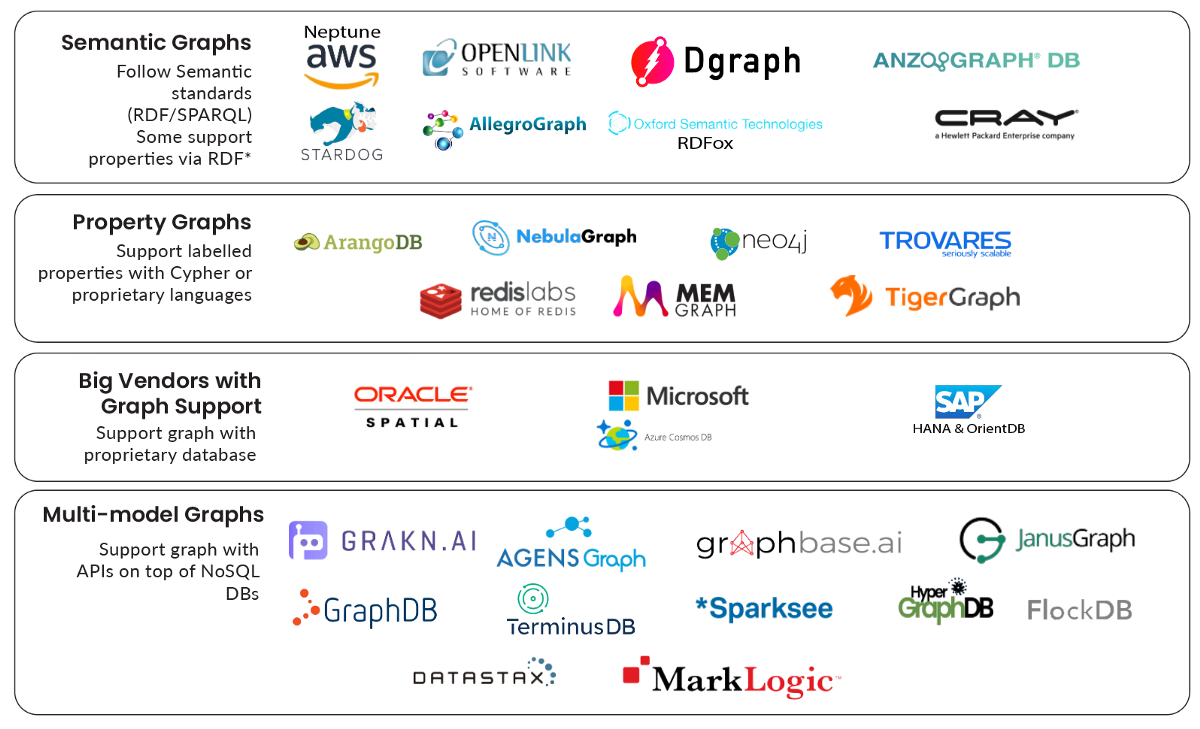 Top Seven Hits and Misses in the Graph Database World